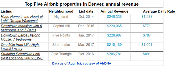 50% of Airbnb landlords ignore Denver rules in booming $100M